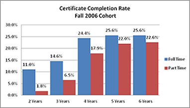 Certificate Degree Completion Rate Fall 2006 Cohort
