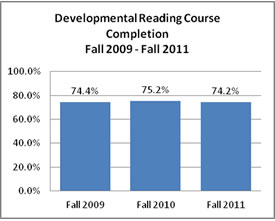 Developmental Reading Course Completion