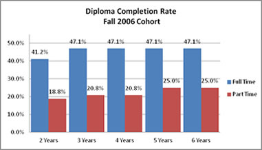 Diploma Degree Completion Rate Fall 2006 Cohort
