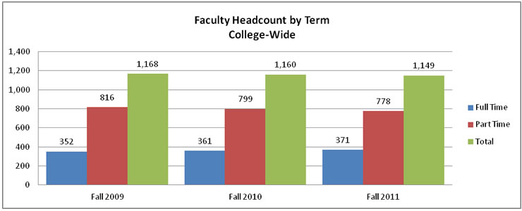Unduplicated head count by campus fall term