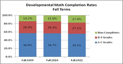 Student Retention by Campus Fall 2008-2009