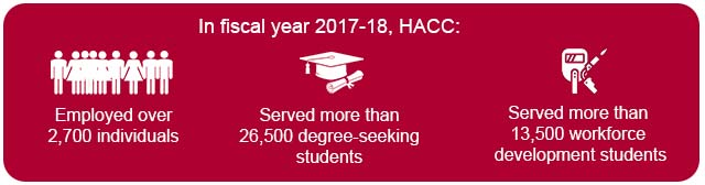 HACC-Business-Impact-Webpage-Infographics