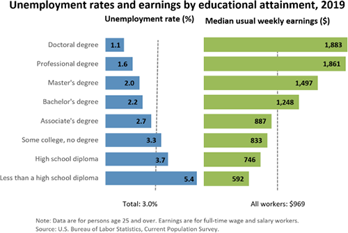 Unemployment rates and earnings chart